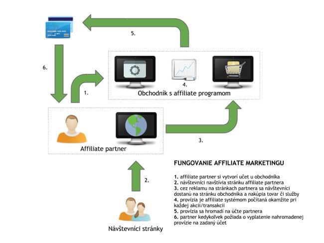 Fungovanie affiliate marketing