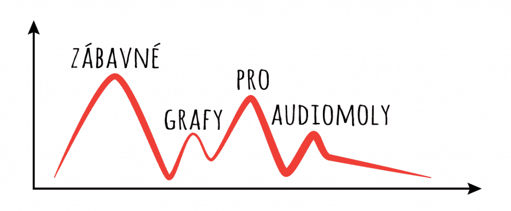 Zábavné grafy pro audiomoly 2