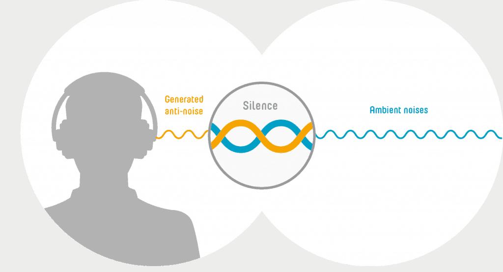 Ako funguje aktívne rušenie hluku